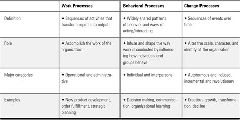The Design Functions Of A Knowledge Based Pdf The Processes Of Organization And Management
