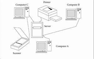 7 diagram of a computer network download scientific With home computer network diagram network diagram