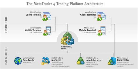 forex trading platform white label mt4 white label solution match trade trading platform