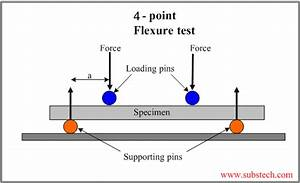 What Is The Moment In A Beam If There Is No Shear Force Acting On It