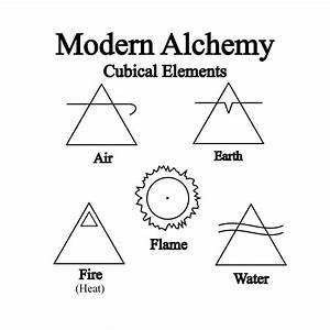 Alchemy Symbols | Alchemical Symbols Elements Pictures ...
