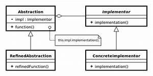 Java Interview Preparation  Design Pattern In Java   Part 1