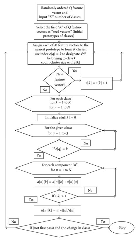 Flow chart of K-means clustering algorithm. | Download