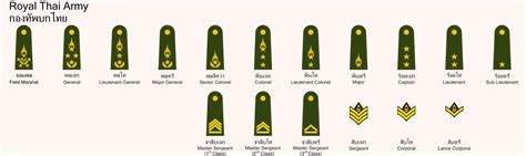 Or Ranks British Army British Military Ranks Wiki