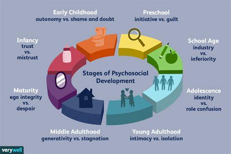 erik eriksons stages  psychosocial development