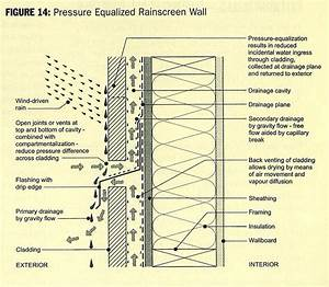 "Wood Rainscreen Roof | You may hear the term ""Rainscreen ..."