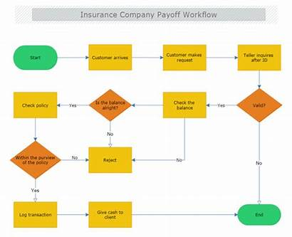 Workflow Insurance Diagram Company Template Payoff Templates