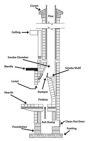 kitchen collection atascadero chimney details dwg search in 2019 build a