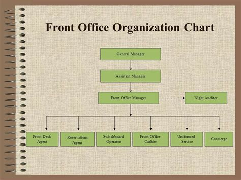 front desk security officer responsibilities front office organization chart ppt video online download