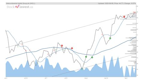 IHG.L Stock Forecast - Buy or Sell? Intercontinental ...