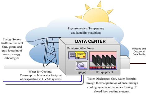 sustainability  full text  water footprint  data centers