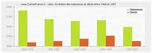Avis De Deces Lens 62 : population lens statistique de lens 62300 ~ Dailycaller-alerts.com Idées de Décoration
