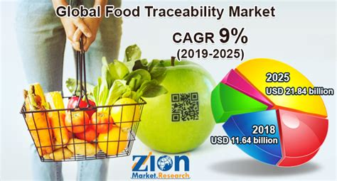 Global Food Traceability Market Research Report And ...