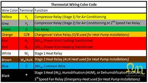 4 Wire Thermostat Wiring Color Code Wiring Diagram