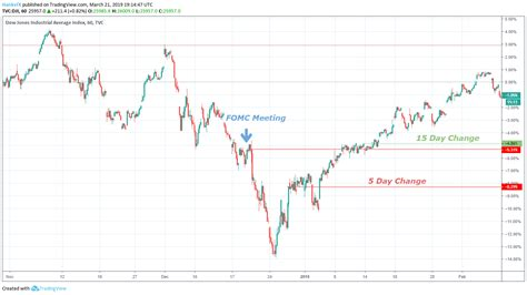 2 dow jones industrial average 30 index technical analysis. Dow Jones Forecast: History Suggests FOMC Policy May Buoy ...