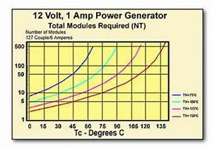 Power Generation - Thermoelectric