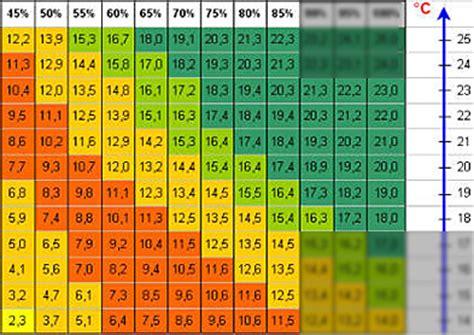 feuchtigkeit in der wand messen feuchtigkeitsmesser vergleich die 5 besten ger te im