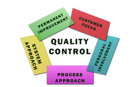 Definition of Total quality control - ERP Information