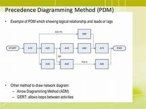 06 Projecttimemanagement