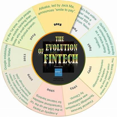 Evolution Fintech Infographics Digital Finance