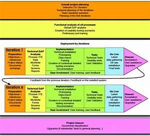 odoo implementation methodology pragmatic With implementation methodology template