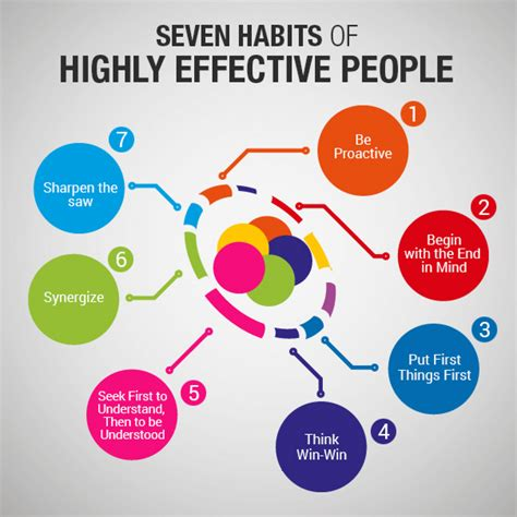 Seven Habits of Highly Effective People | Visual.ly