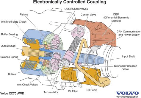 how petrol cars work 2006 volvo s60 electronic valve timing volvo xc70 d5 power and pleasure with all wheel drive volvo car group global media newsroom