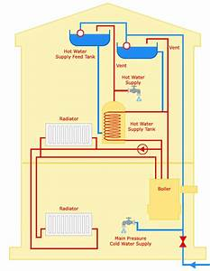 Central Heating And Understanding Faults And Heating