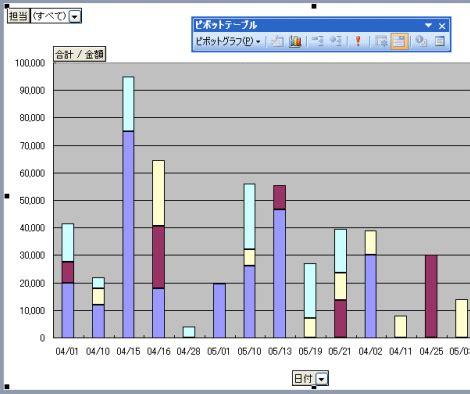 ピボット グラフ 複数
