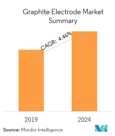 graphite electrode market growth trends  forecasts
