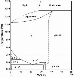 Equilibrium Binary Phase Diagram Of U
