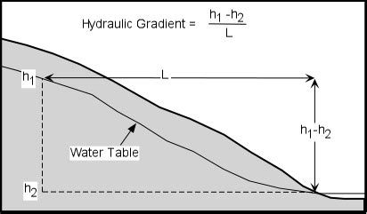 digital ecologic footprints groundwater