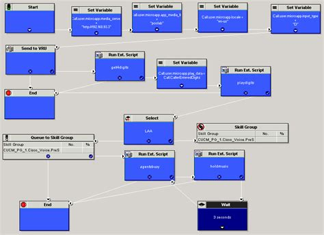 Process Flow Chart Template Visio