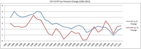 us bureau of labor statistics cpi what is the historic cpi and ppi for the united states