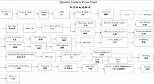 Pcb Facatory Quality Control Flow Chart