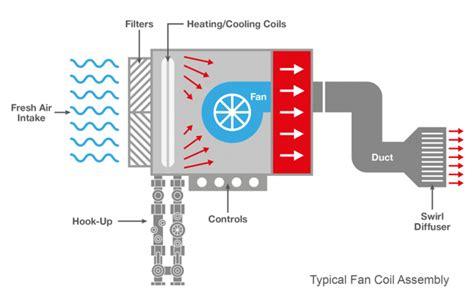 fan coil units picv dpcv