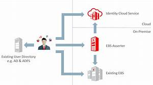 How To Simplify Sso To Oracle Ebusiness Suite In Just 3
