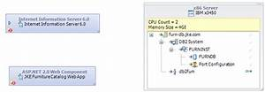 Create A Deployment Topology Diagram In Ibm Rational