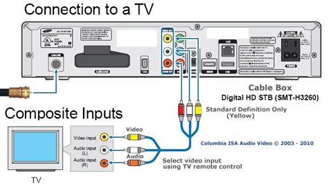 Scientific Atlantum Cable Box Wiring by Cable Box Setup Tv