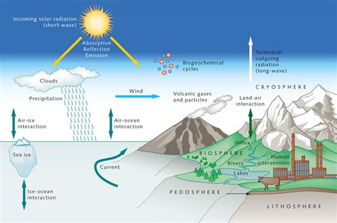 Earth's climate system « World Ocean Review