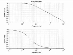How To Design An Elliptic Filter