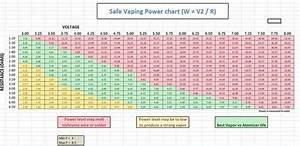 Safe Vaping Power Chart Flickr Photo Sharing