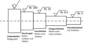 rz oberfläche oberflächenrauheit oberflächenangaben din 1302 zeichnung