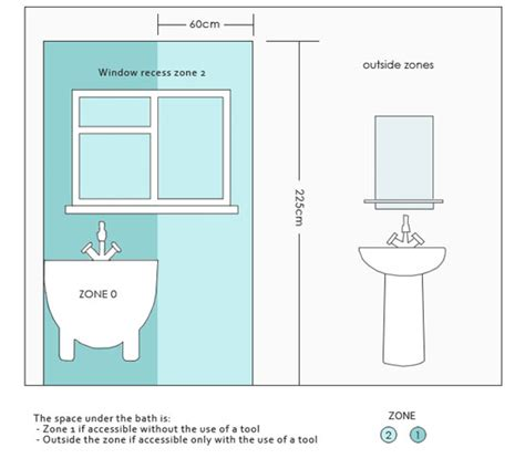 bathroom zones  electrical safety zones  lighting