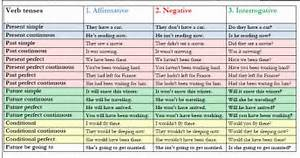 verb tenses affirmative negative and interrogative English