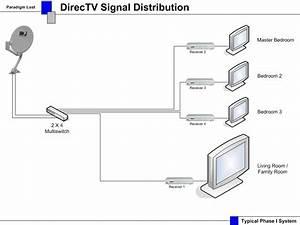 Directv Page
