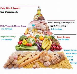 How to Use a Food Pyramid For Better Eating ? - Viral Rang