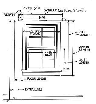 Drapes Sizes - how to measure for curtains