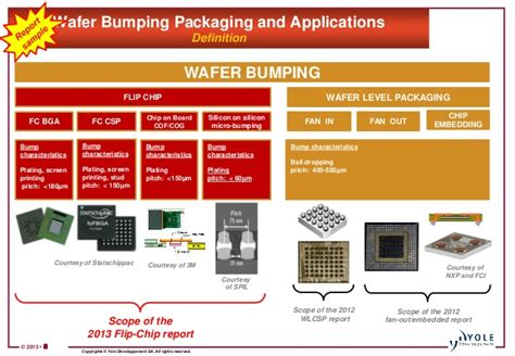fan out wafer level packaging wafer level packaging