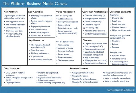 Platform Business Model Canvas